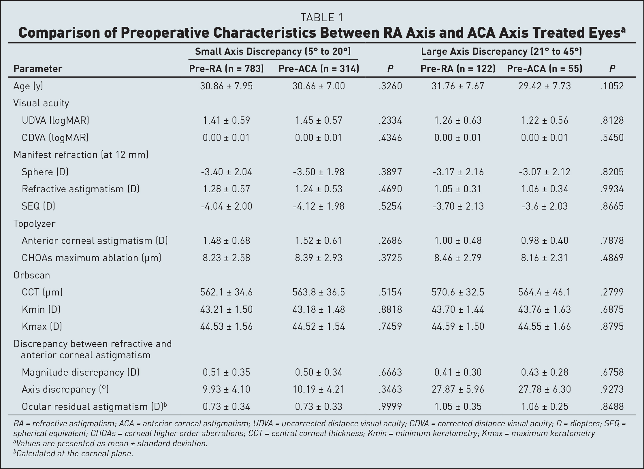 Comparison of Preoperative Characteristics Between RA Axis and ACA Axis Treated Eyesa
