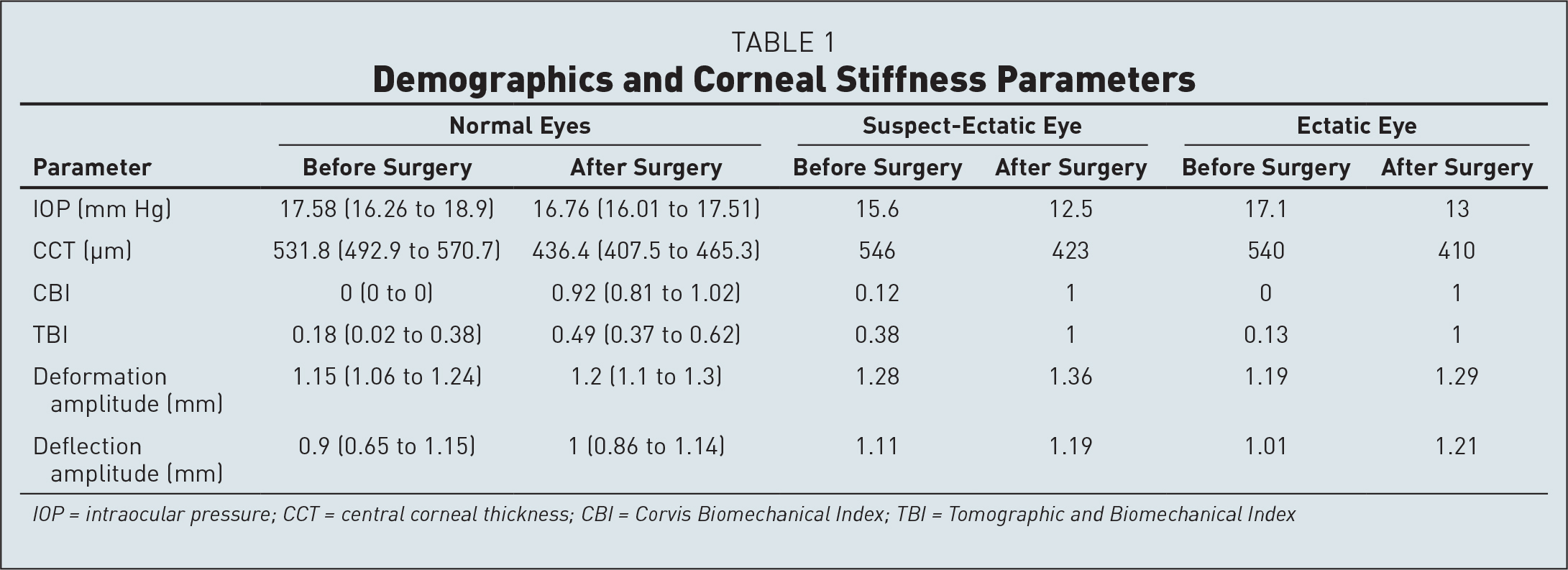 Demographics and Corneal Stiffness Parameters