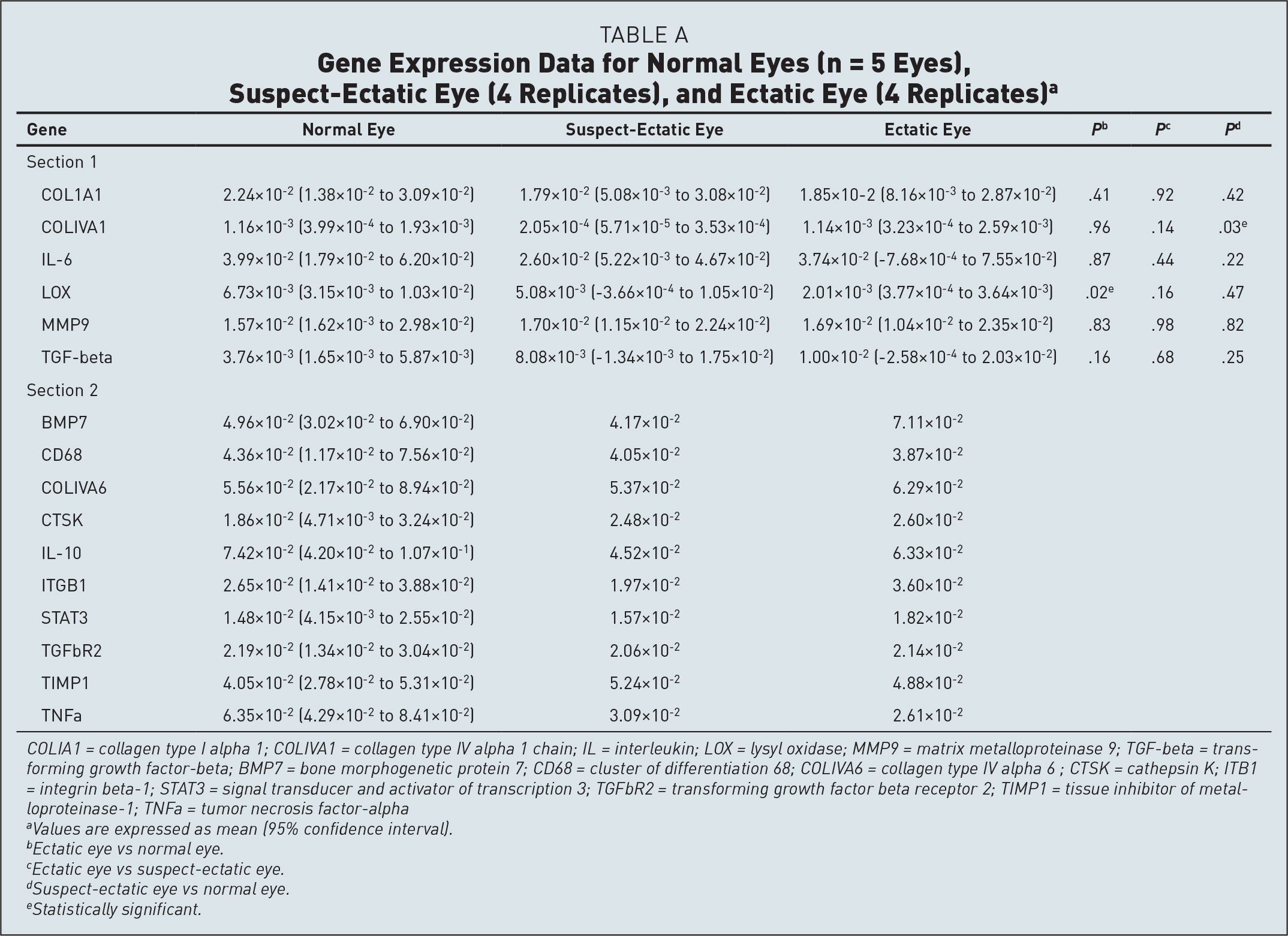 Gene Expression Data for Normal Eyes (n = 5 Eyes), Suspect-Ectatic Eye (4 Replicates), and Ectatic Eye (4 Replicates)a