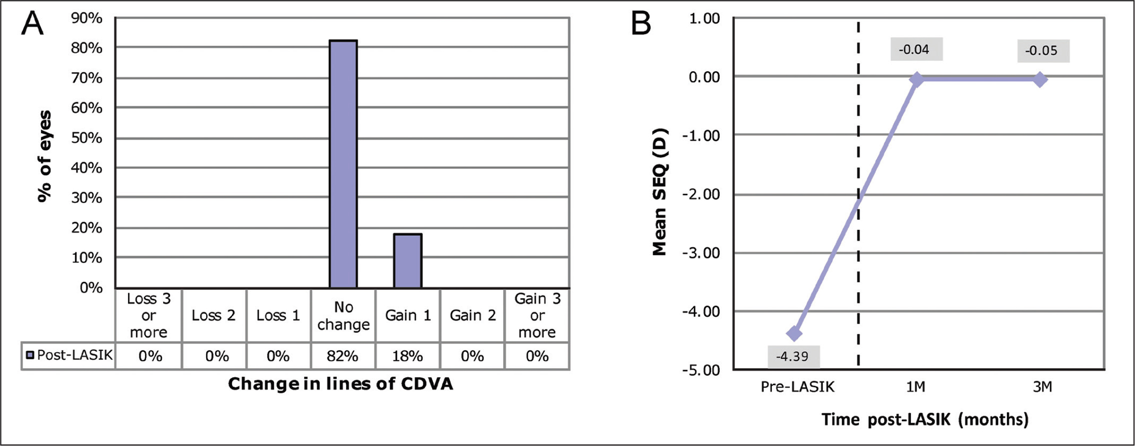 (A) Change in Snellen lines of corrected distance visual acuity (CDVA) preoperatively and postoperatively compared with preoperative CDVA. (B) Spherical equivalent (SEQ) from preoperatively to postoperatively. Each time point included the same 76 eyes. D = diopters