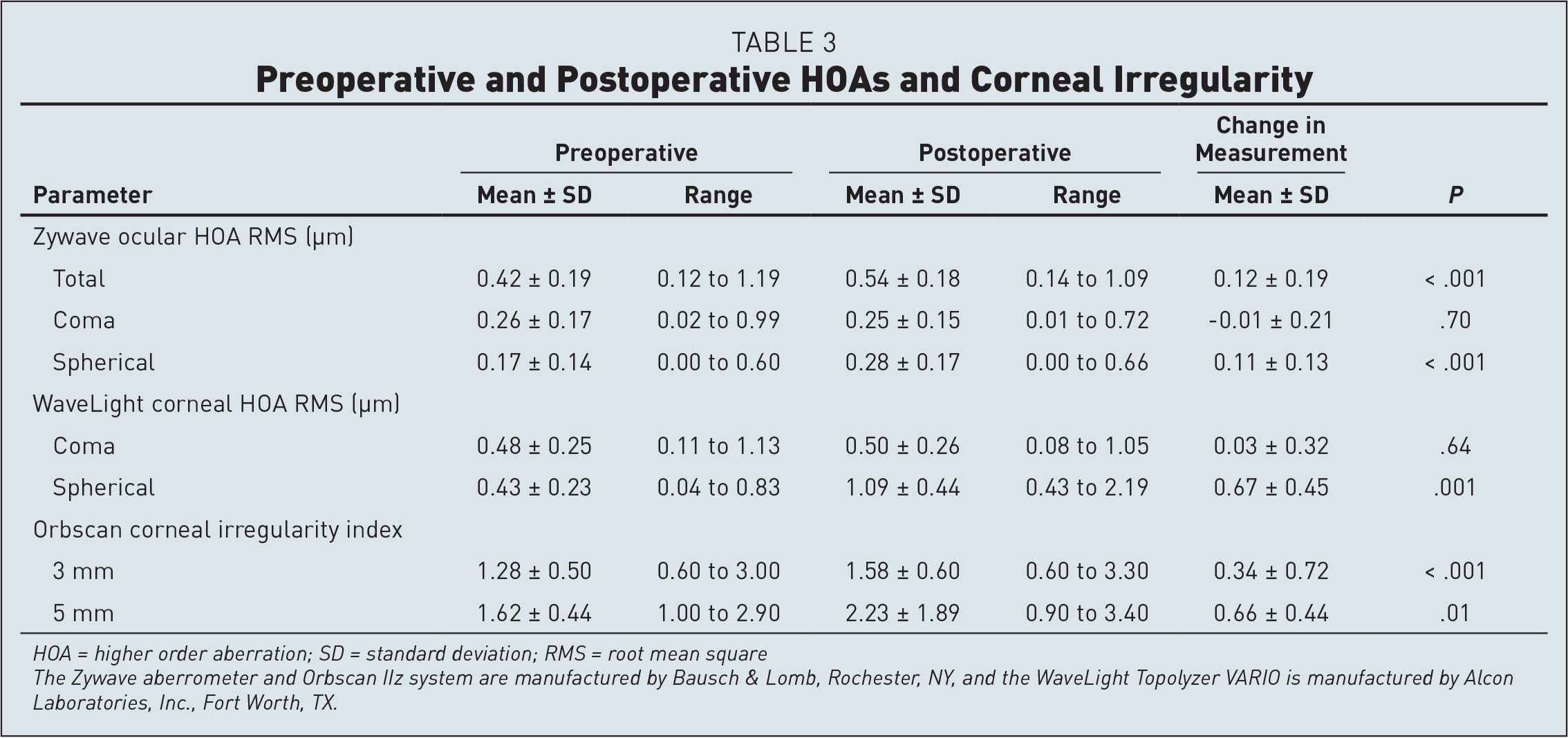 Preoperative and Postoperative HOAs and Corneal Irregularity