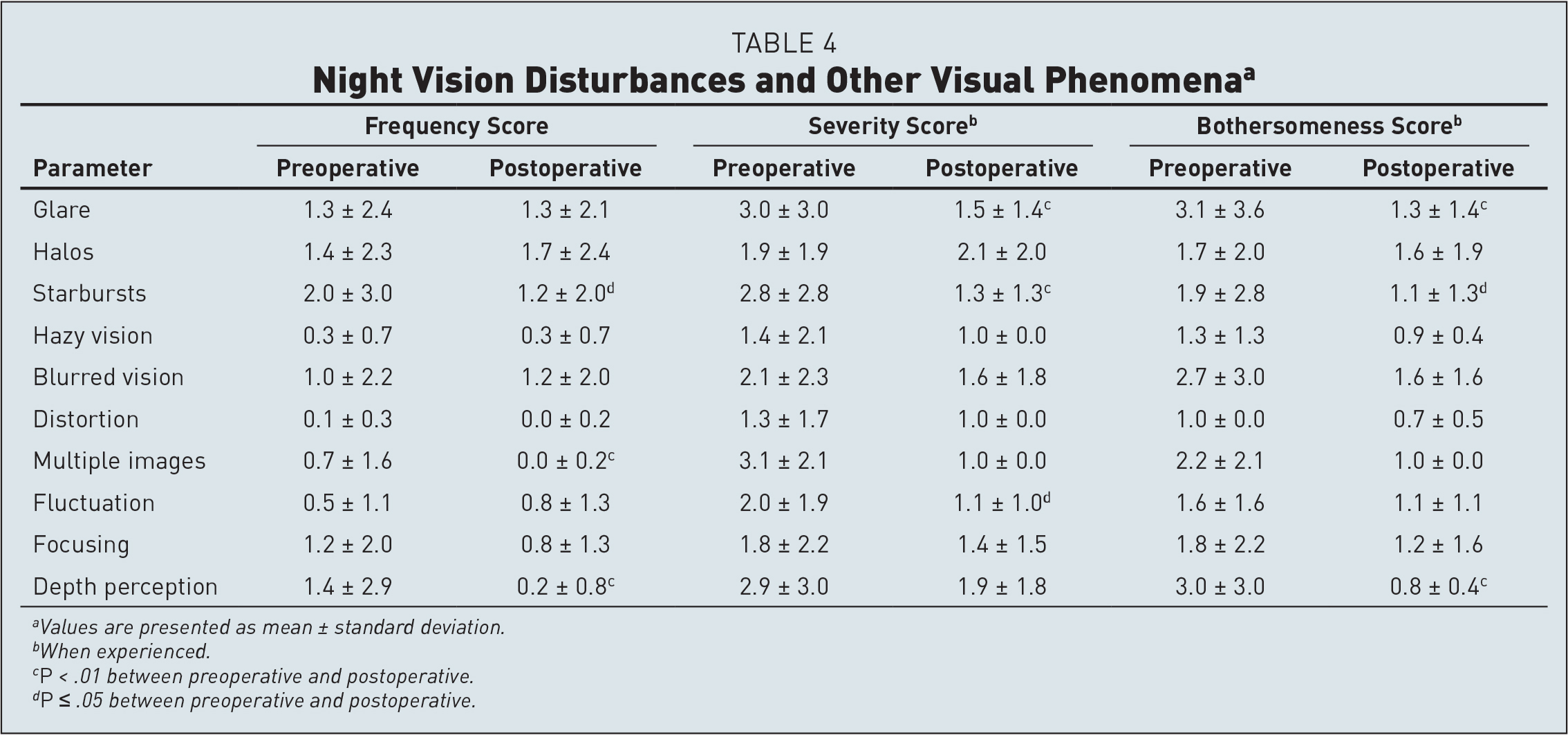Night Vision Disturbances and Other Visual Phenomenaa