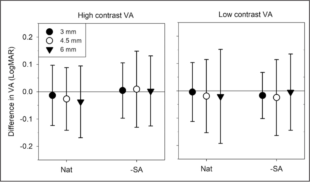 Mean intersubject visual acuity (VA) differences of baseline condition with respect to natural (Nat) and no lens-spherical aberration (-SA) conditions, calculated as the subtraction of the baseline from the other conditions. Positive values mean better VA in the baseline condition. Errors bars are the 95 % limits of agreement.
