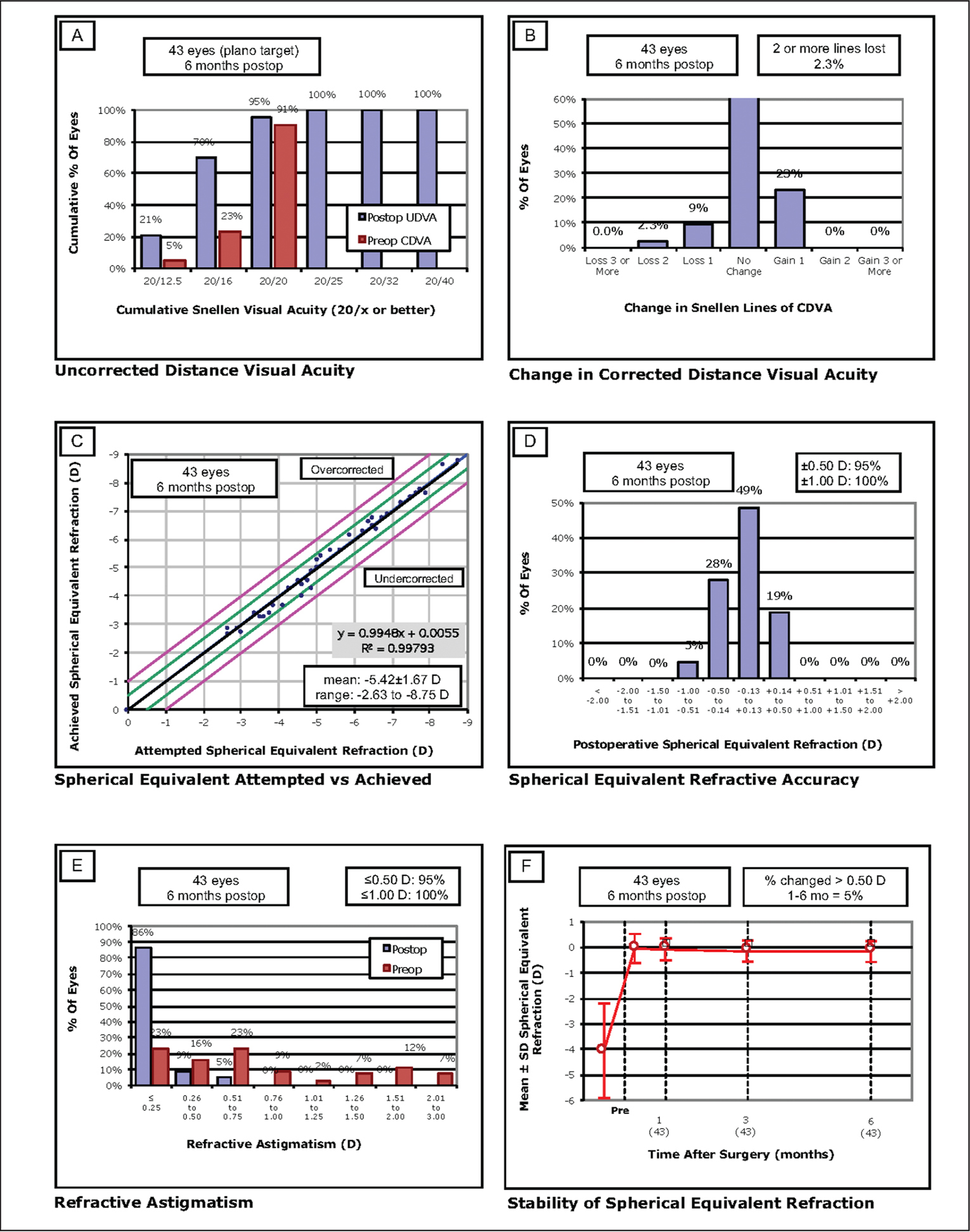 Standard graphs showing the outcomes of refractive surgery. UDVA = uncorrected distance visual acuity; CDVA = corrected distance visual acuity; D = diopters