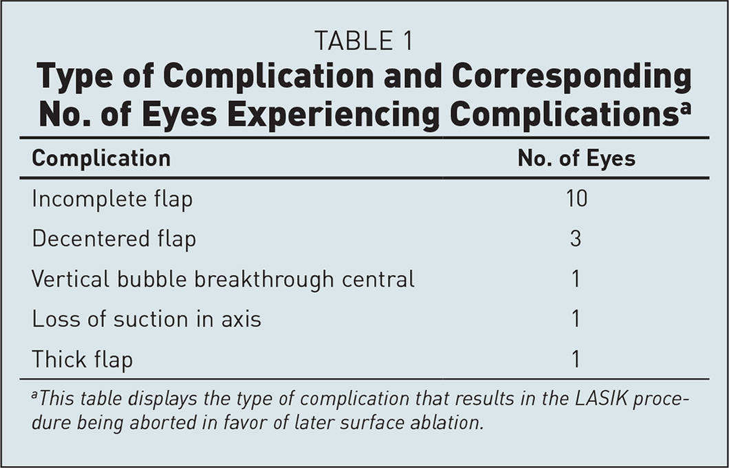 Type of Complication and Corresponding No. of Eyes Experiencing Complicationsa