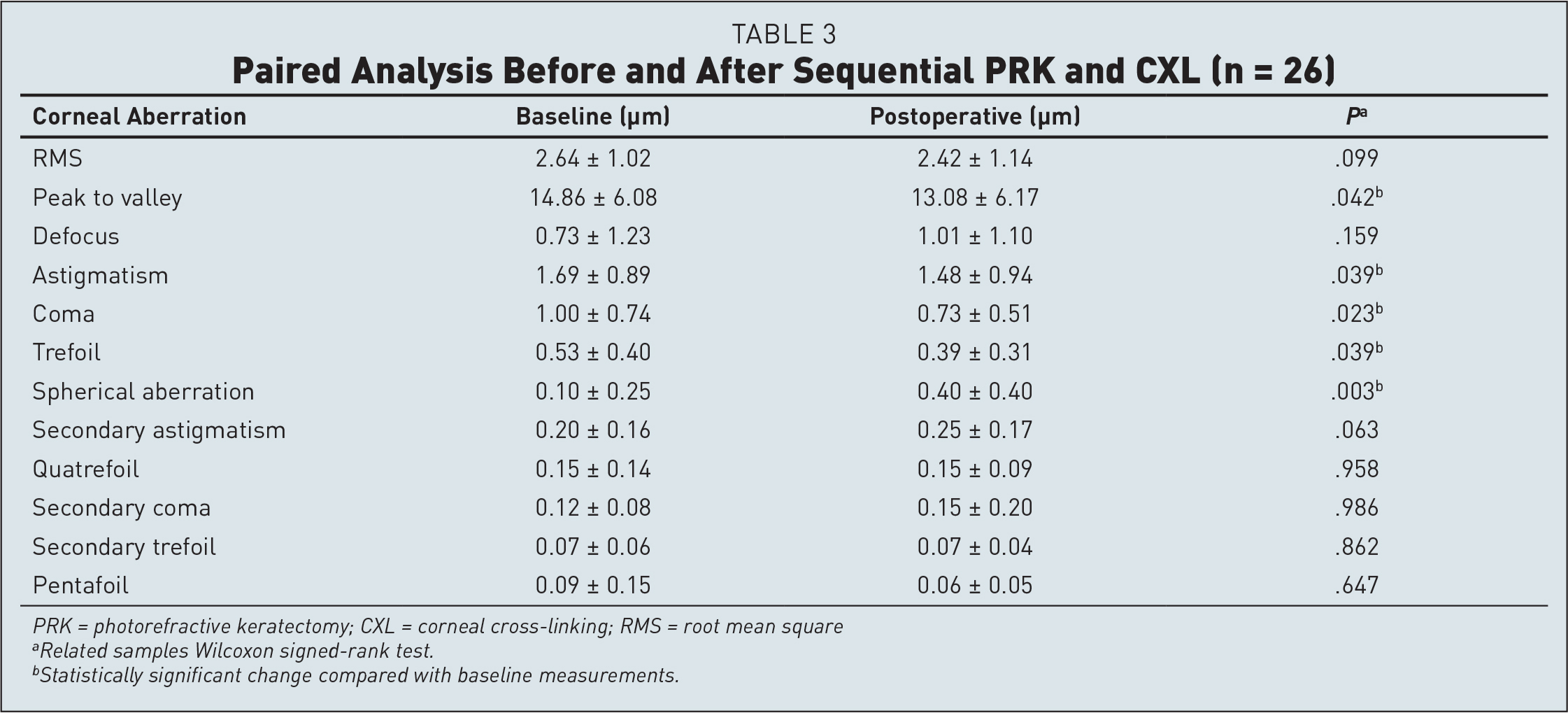 Paired Analysis Before and After Sequential PRK and CXL (n = 26)