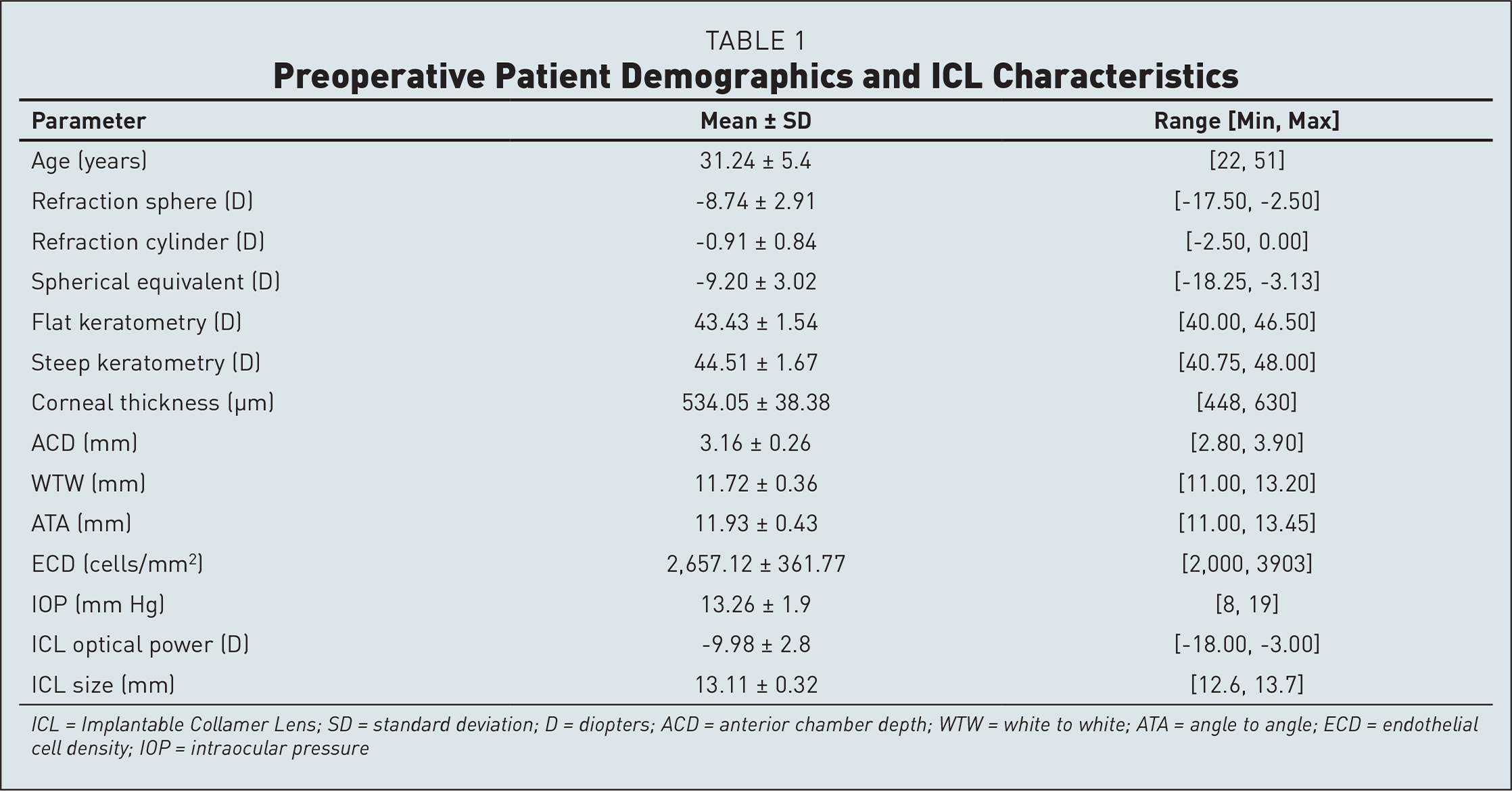 Preoperative Patient Demographics and ICL Characteristics