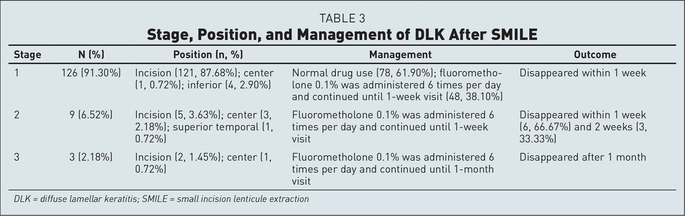Stage, Position, and Management of DLK After SMILE