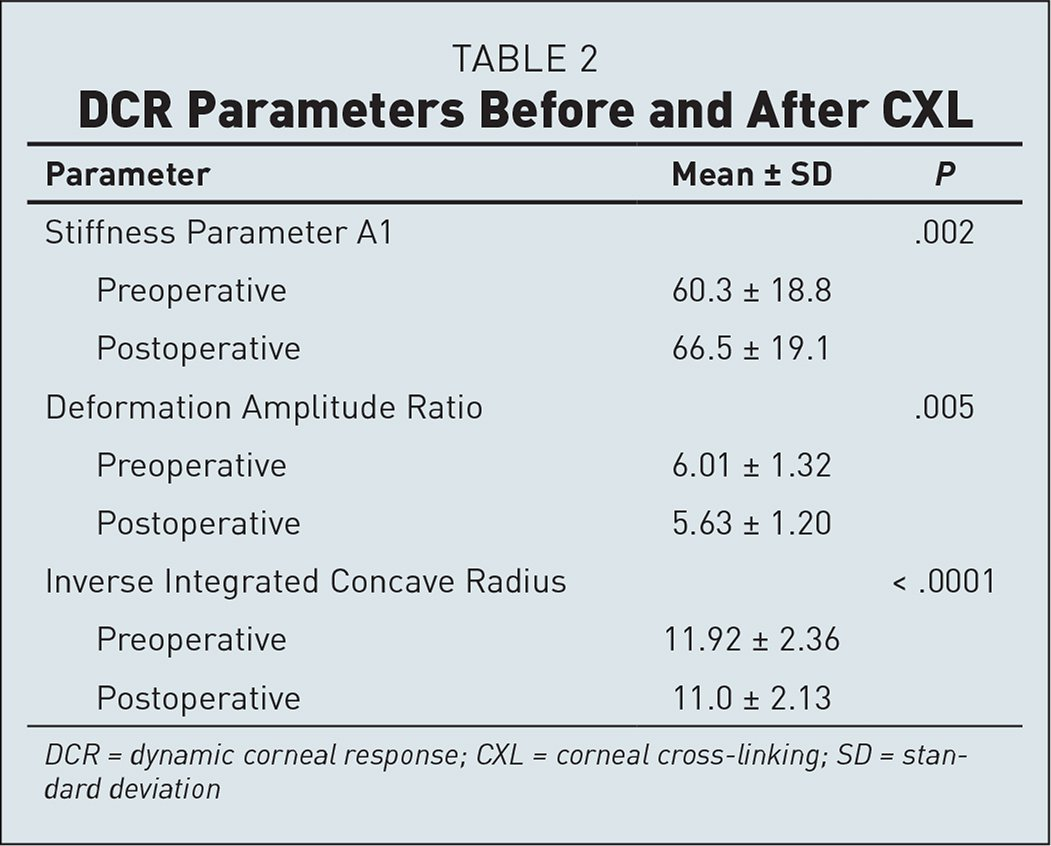 DCR Parameters Before and After CXL