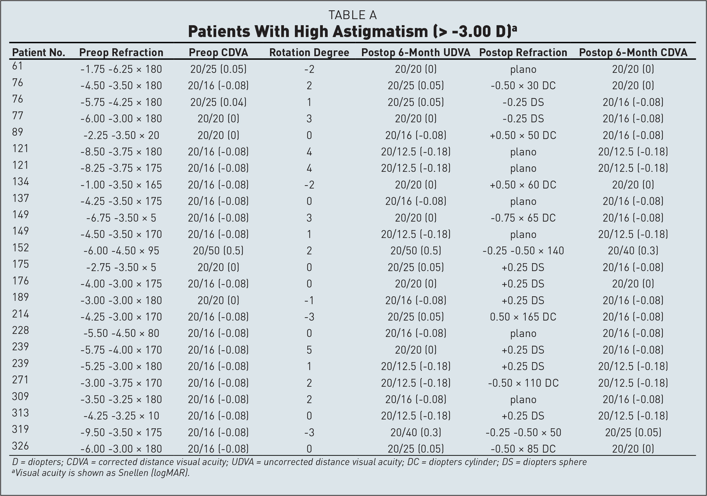 Patients With High Astigmatism (>−3.00 D)a