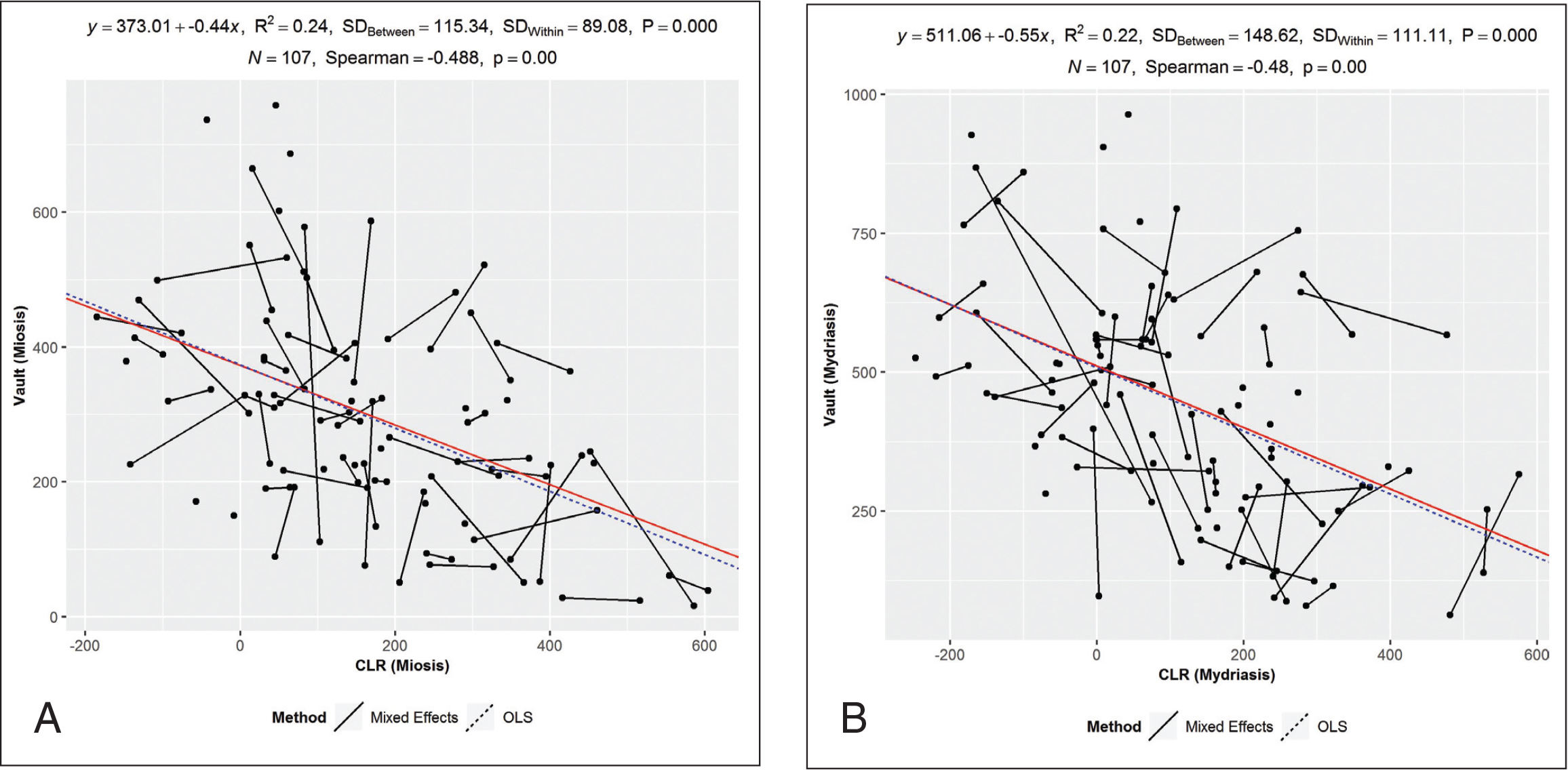 Correlation between vault and crystalline lens rise (CLR) in miosis and mydriasis.