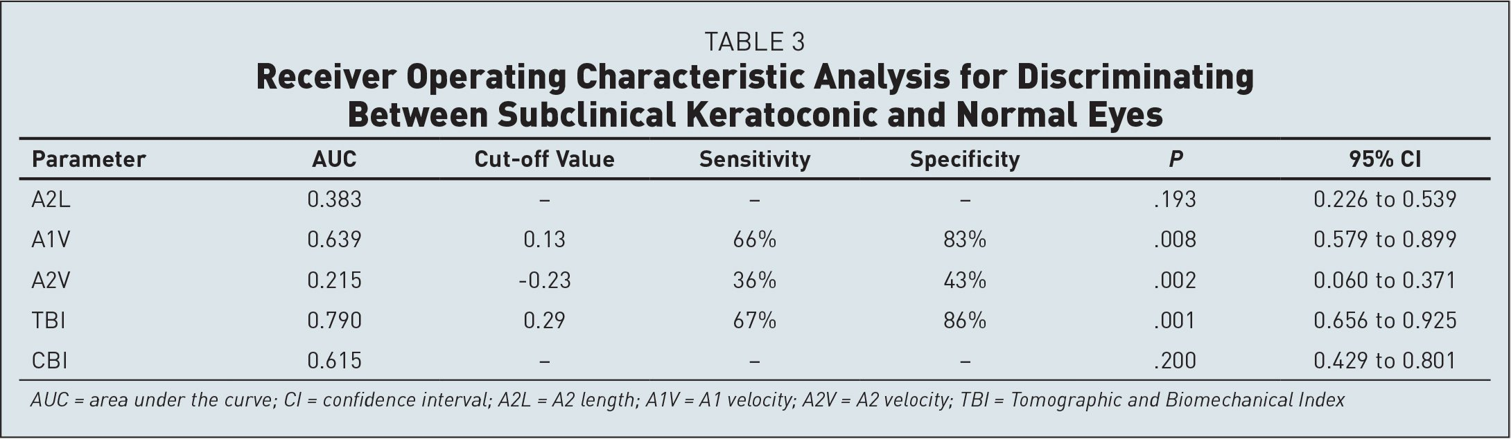 Receiver Operating Characteristic Analysis for Discriminating Between Subclinical Keratoconic and Normal Eyes