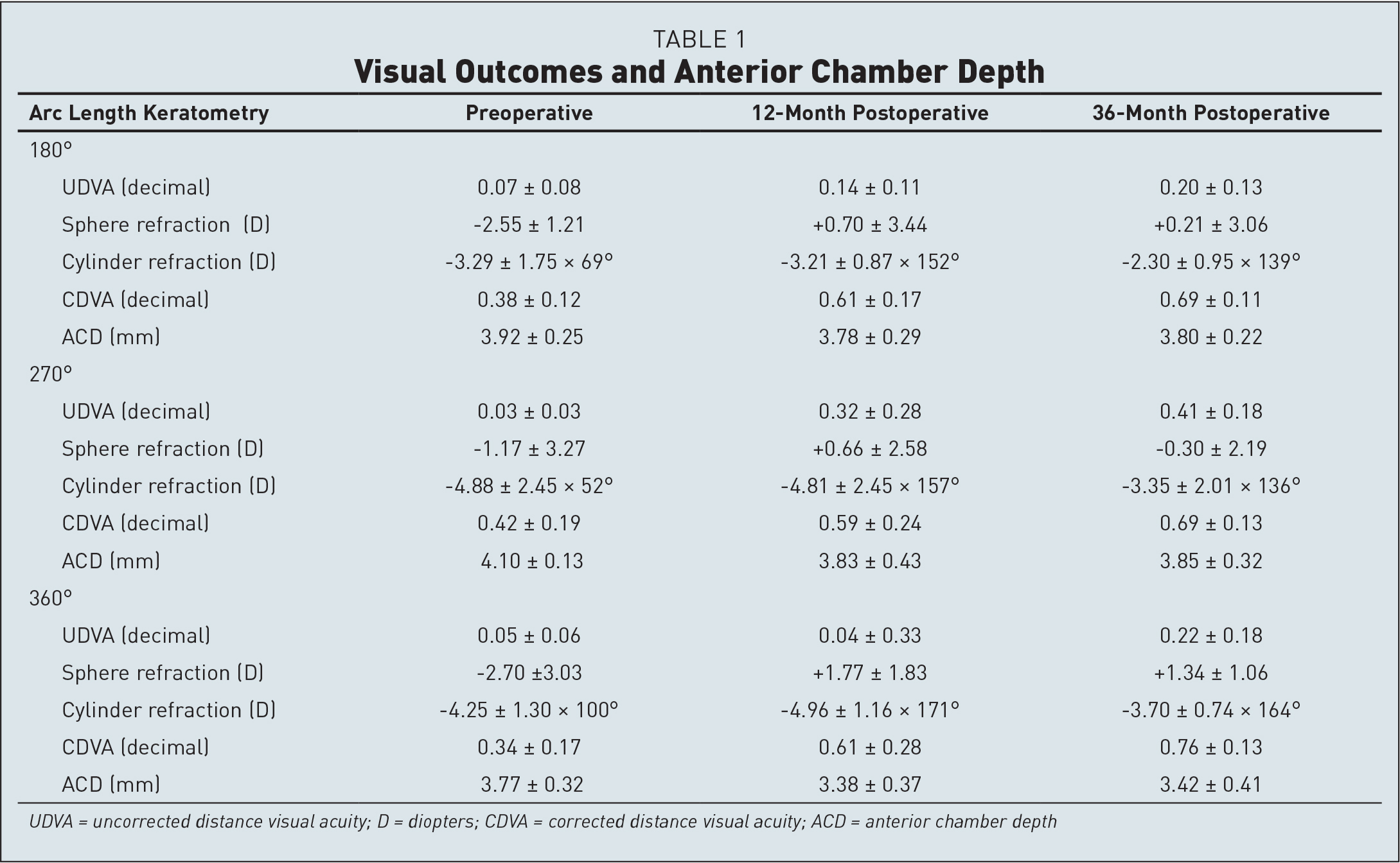 Visual Outcomes and Anterior Chamber Depth