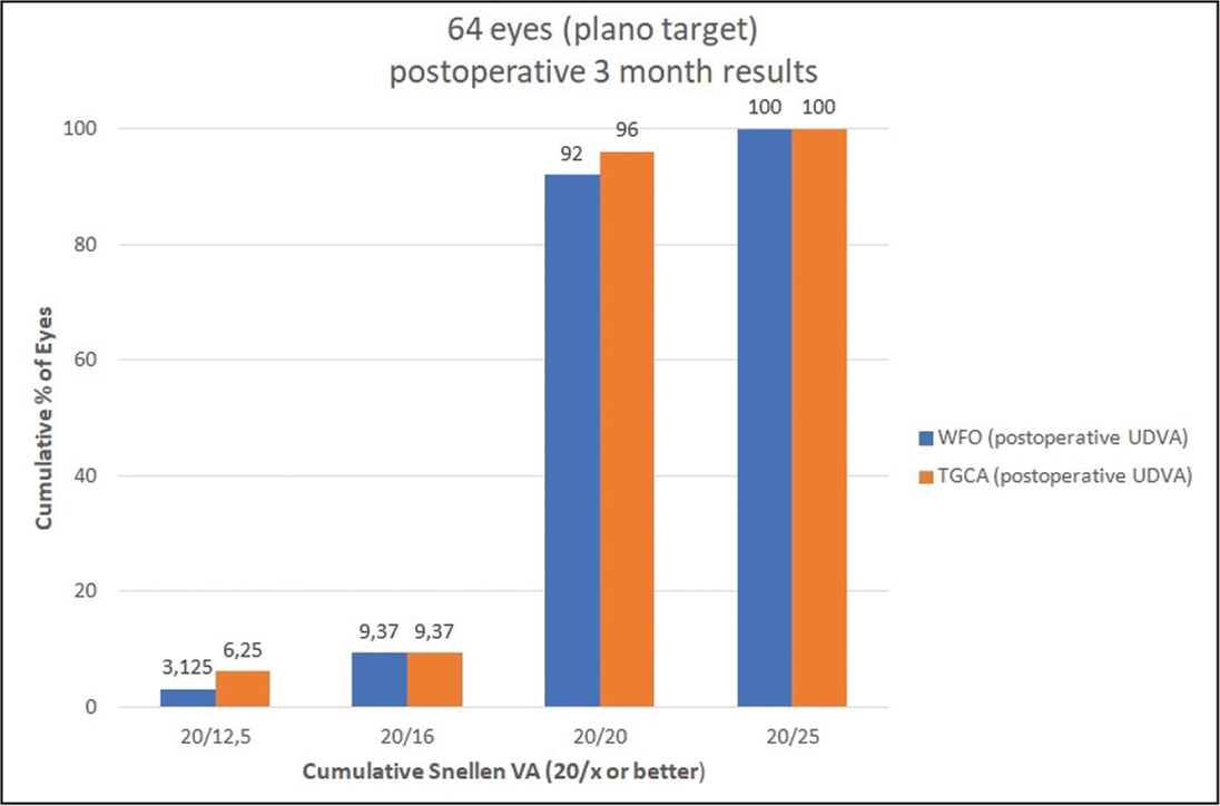 The postoperative uncorrected distance visual acuity values of the groups. WFO = wavefront-optimized; TGCA = topography-guided Contoura ablation (WaveLight GmbH, Erlangen, Germany); VA = visual acuity