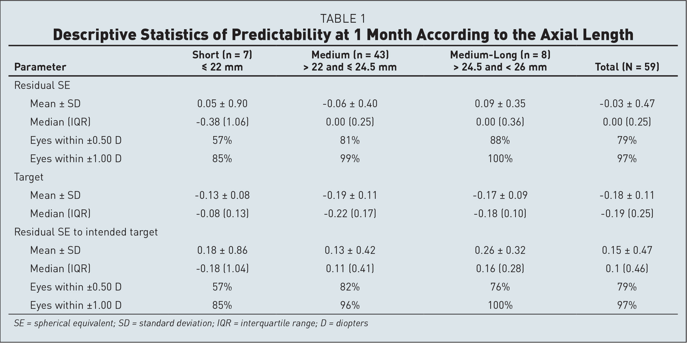 Descriptive Statistics of Predictability at 1 Month According to the Axial Length