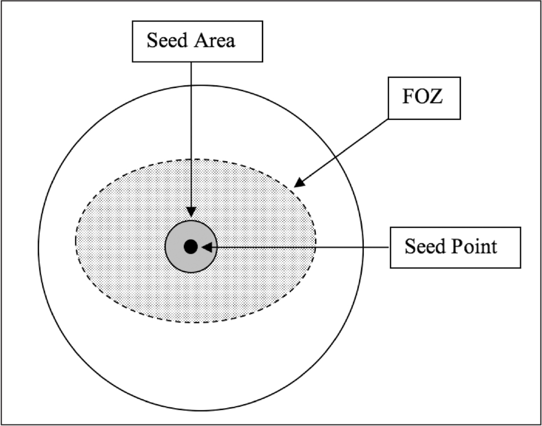 Estimation of the functional optical zone (FOZ). The seed area (dark gray) was the 3-mm region with the lowest average refractive power within the central 5-mm radius of the cornea. The mean refractive power from the seed area was used to locate the outer limit of the FOZ (dotted line) by a region-growing algorithm (see methods).
