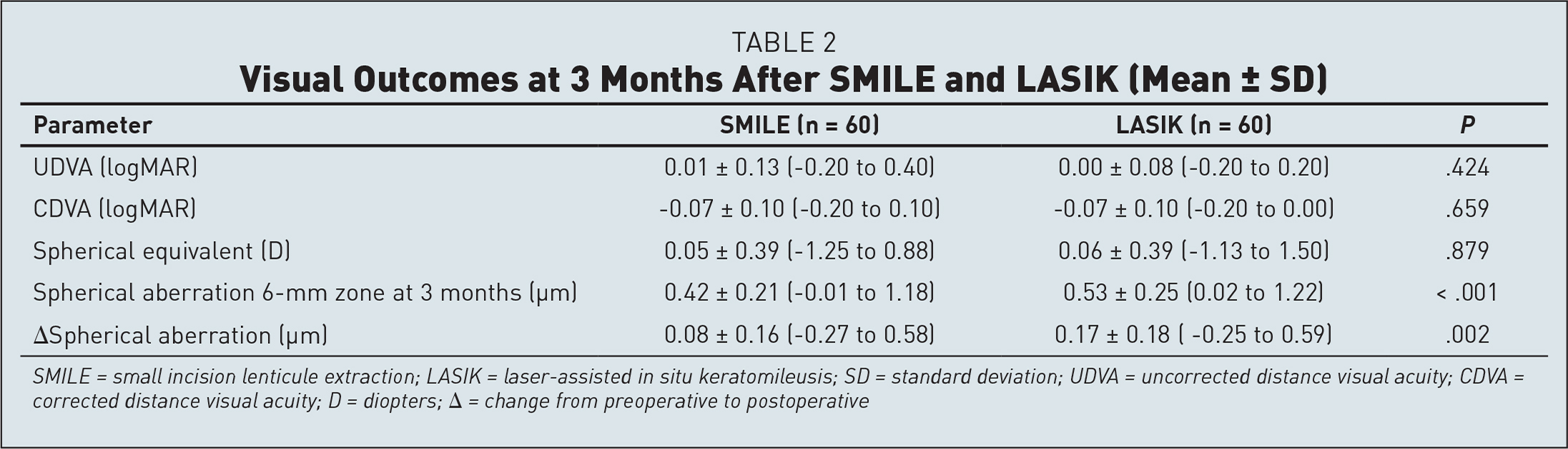 Visual Outcomes at 3 Months After SMILE and LASIK (Mean ± SD)