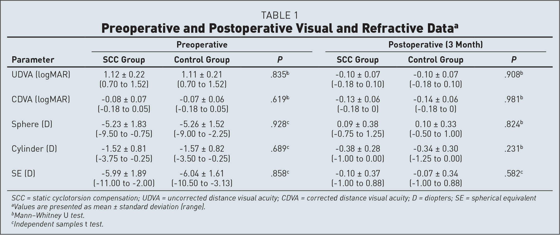 Preoperative and Postoperative Visual and Refractive Dataa