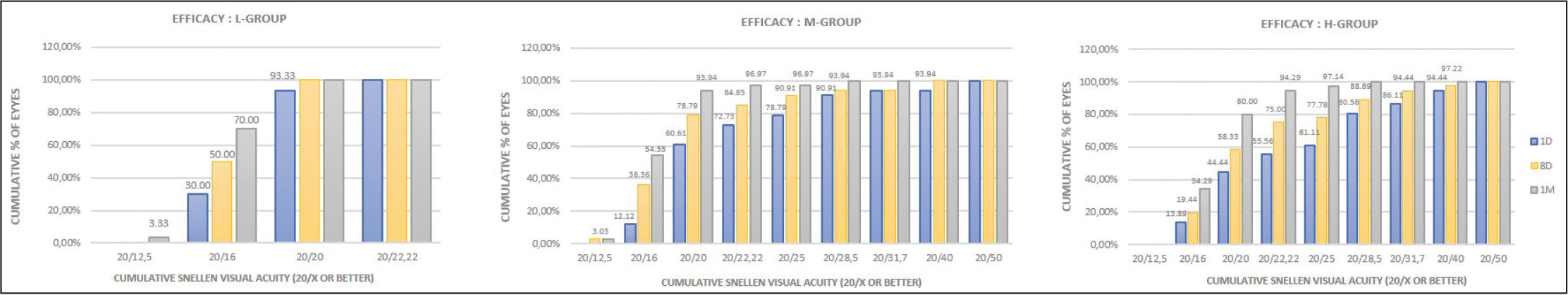 Efficacy. Cumulative percentage of eyes attaining specified cumulative levels of uncorrected distance visual acuity 1 day, 8 days, and 1 month after small incision lenticule extraction with low energy levels for (A) low myopia (L-Group), (B) moderate myopia (M-Group), and (C) high myopia (H-Group).