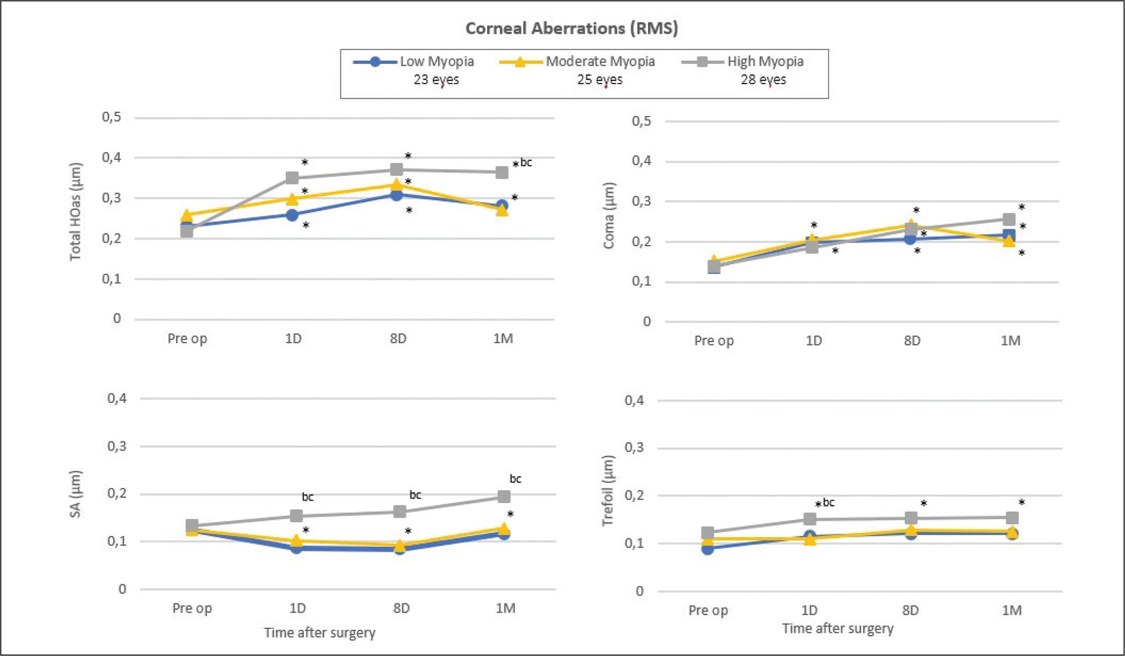 Time course of corneal higher order aberrations (HOAs) at each time point for the low, moderate, and high myopia groups. RMS = root mean square; SA = spherical aberration; * = significant difference (P < .05) compared with preoperative value; b = significant difference (P < .05) between the low and high myopia groups; c = significant difference (P < .05) between the moderate and high myopia groups
