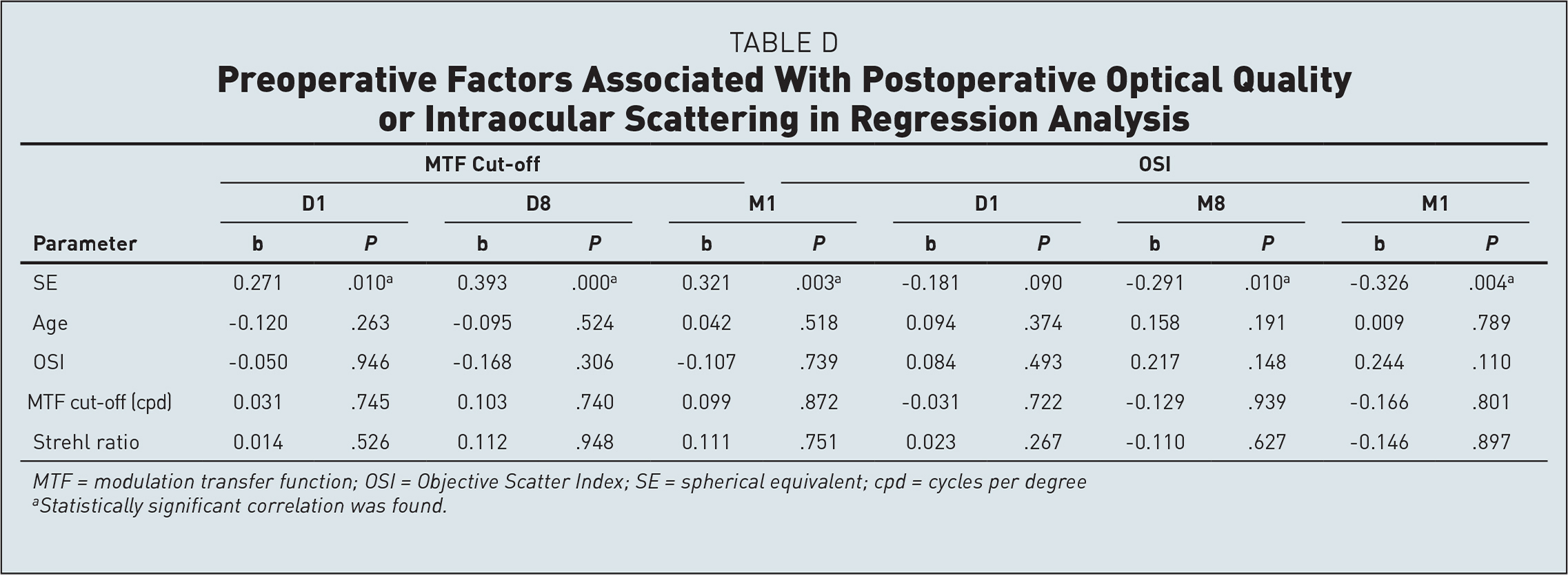 Preoperative Factors Associated With Postoperative Optical Quality or Intraocular Scattering in Regression Analysis