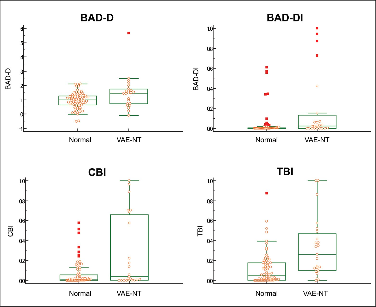 The box and dot plots showing distribution of the BAD-D (top left), BAD-DI (top right), CBI (bottom left), and TBI (bottom right) for the normal group and the subclinical ectasia group (fellow eye from patients with very asymmetric ectasia with normal topography). BAD-D = Belin/Ambrósio Enhanced Ectasia Deviation; BAD-DI = Belin/Ambrósio Enhanced Ectasia Deviation normalized index; CBI = Corvis Biomechanical Index; TBI = Tomographic Biomechanical Index; VAE-NT = fellow eye from patients with very asymmetric ectasia with normal topography