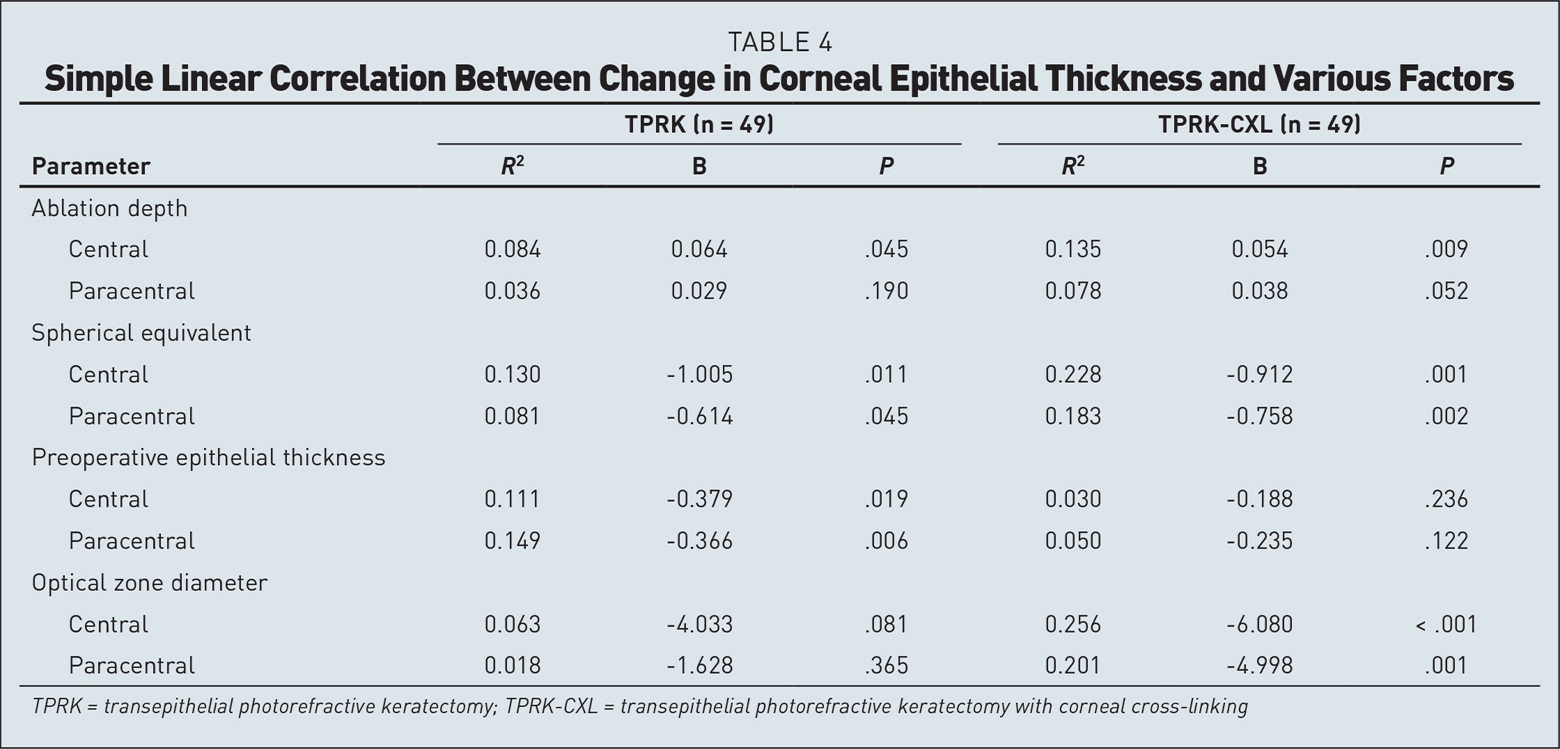 Simple Linear Correlation Between Change in Corneal Epithelial Thickness and Various Factors