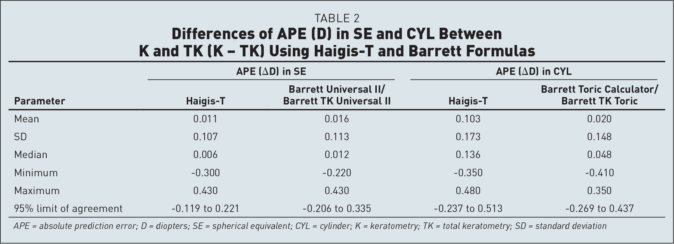 Differences of APE (D) in SE and CYL Between K and TK (K − TK) Using Haigis-T and Barrett Formulas