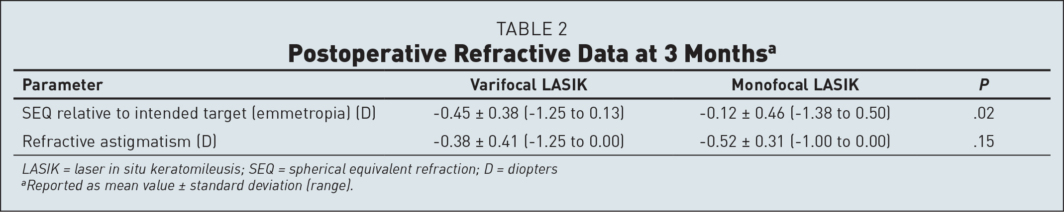 Postoperative Refractive Data at 3 Monthsa