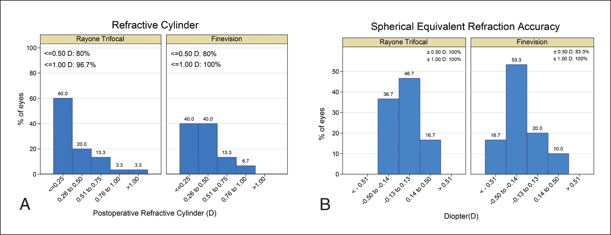 Distribution of the postoperative (A) refractive cylinder and (B) manifest spherical equivalent accuracy. The RayOne Trifocal intraocular lens is manufactured by Rayner, Worthing, UK, and the FineVision POD F intraocular lens is manufactured by PhysIOL, Liège, Belgium. D = diopters