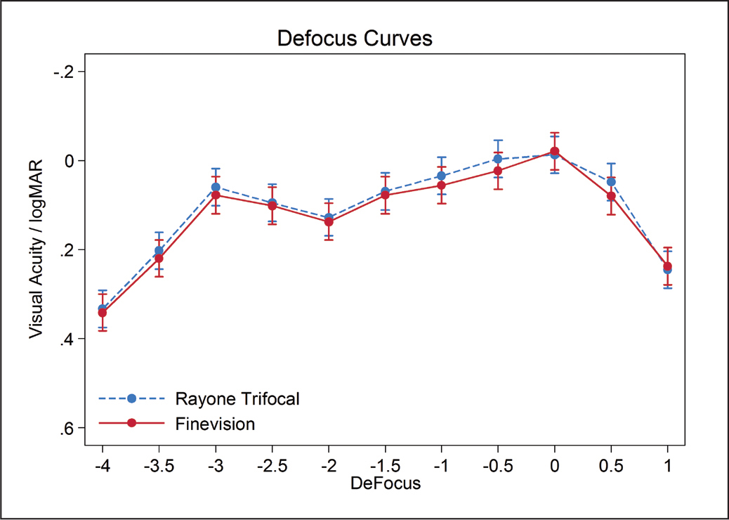 Binocular defocus curves under photopic conditions. The RayOne Trifocal intraocular lens is manufactured by Rayner, Worthing, UK, and the FineVision POD F intraocular lens is manufactured by PhysIOL, Liège, Belgium.