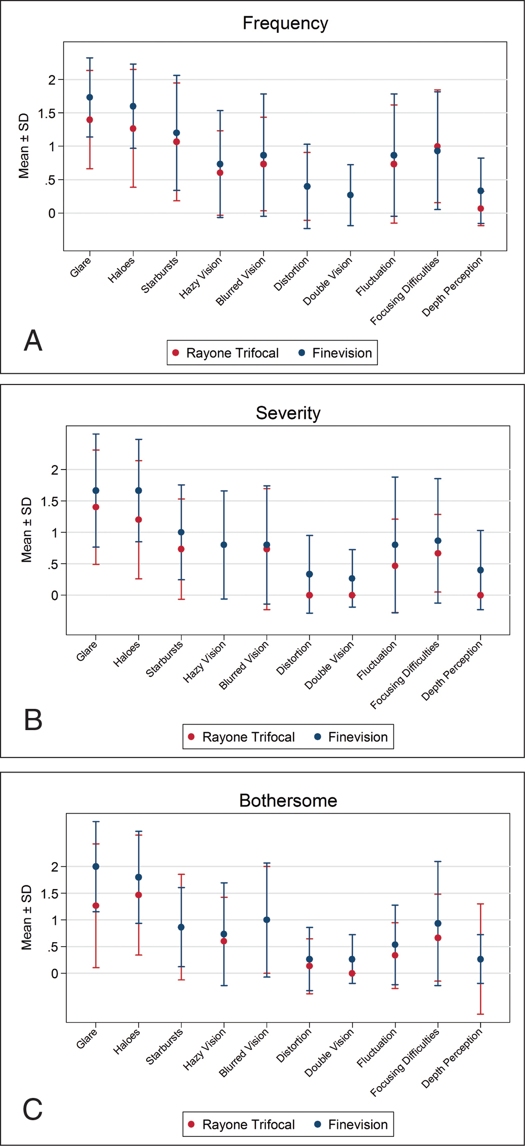 Results of the McAlinden questionnaire on the visual quality of life outcomes in terms of (A) frequency, (B) severity, and (C) bothersomeness. The RayOne Trifocal intraocular lens is manufactured by Rayner, Worthing, UK, and the FineVision POD F intraocular lens is manufactured by PhysIOL, Liège, Belgium.