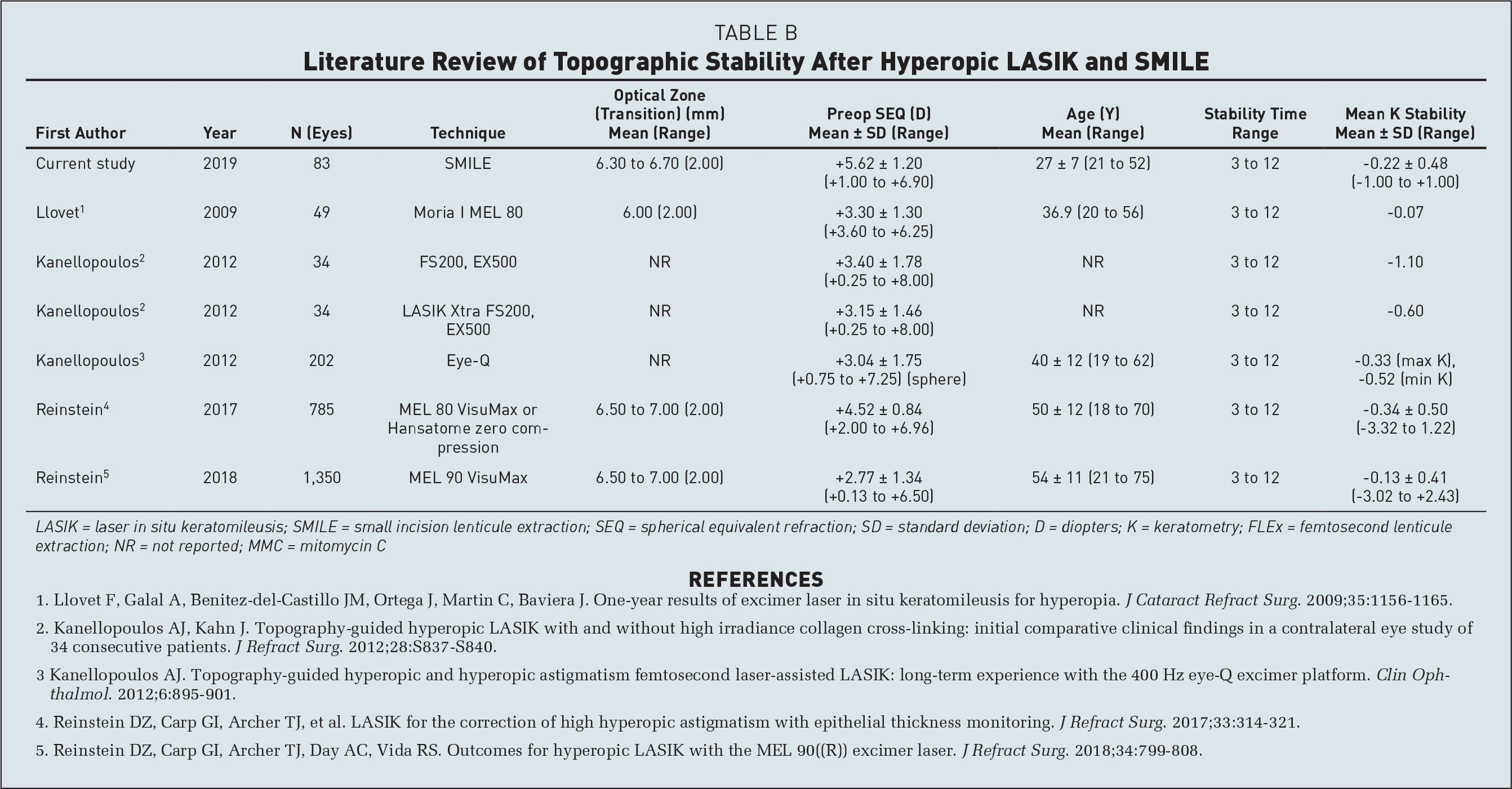 Literature Review of Topographic Stability After Hyperopic LASIK and SMILE