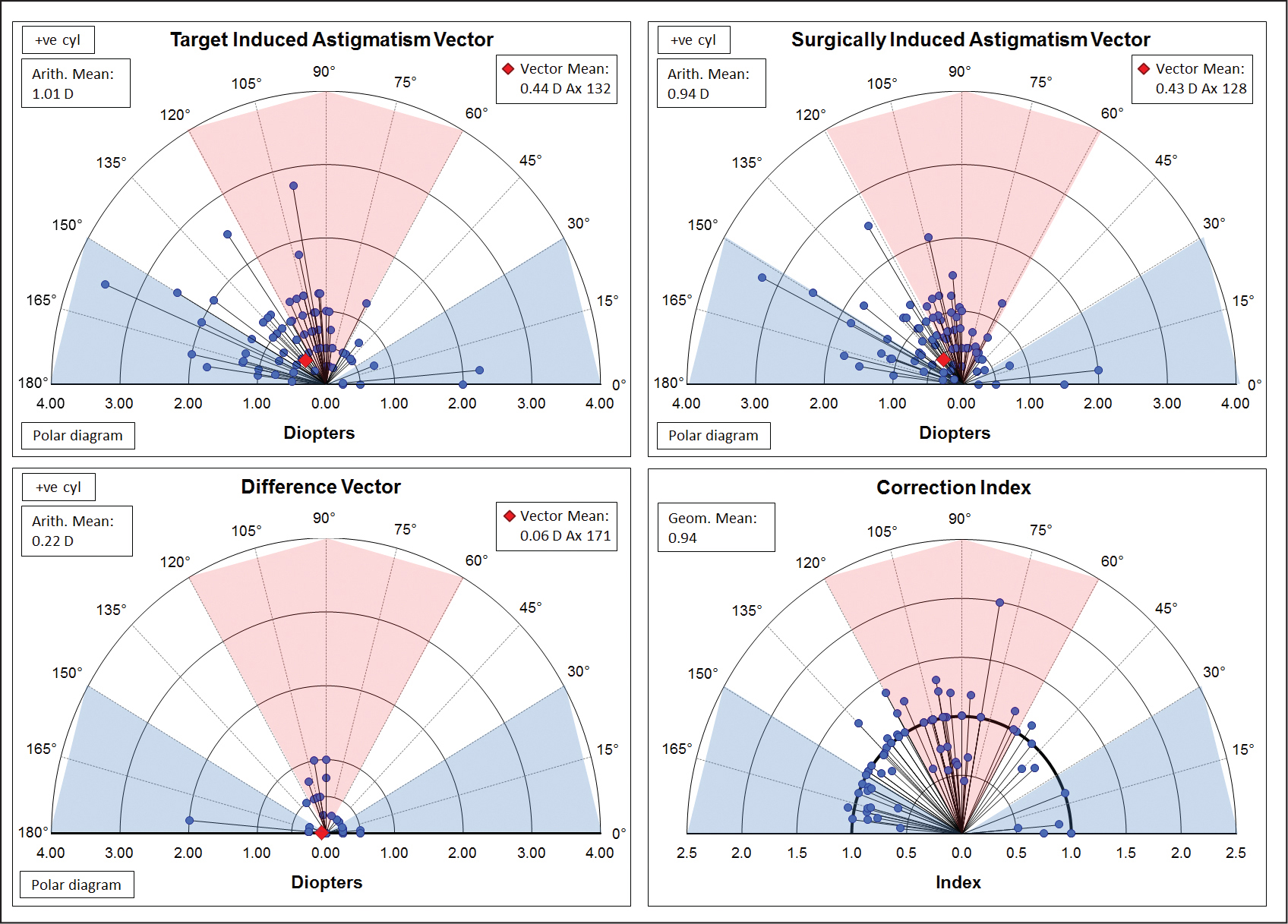 Vector analysis of refractive cylinder displayed as polar plots for target induced astigmatism vector (TIA), surgically induced astigmatism vector (SIA), difference vector (DV), and correction index (CI). D = diopters