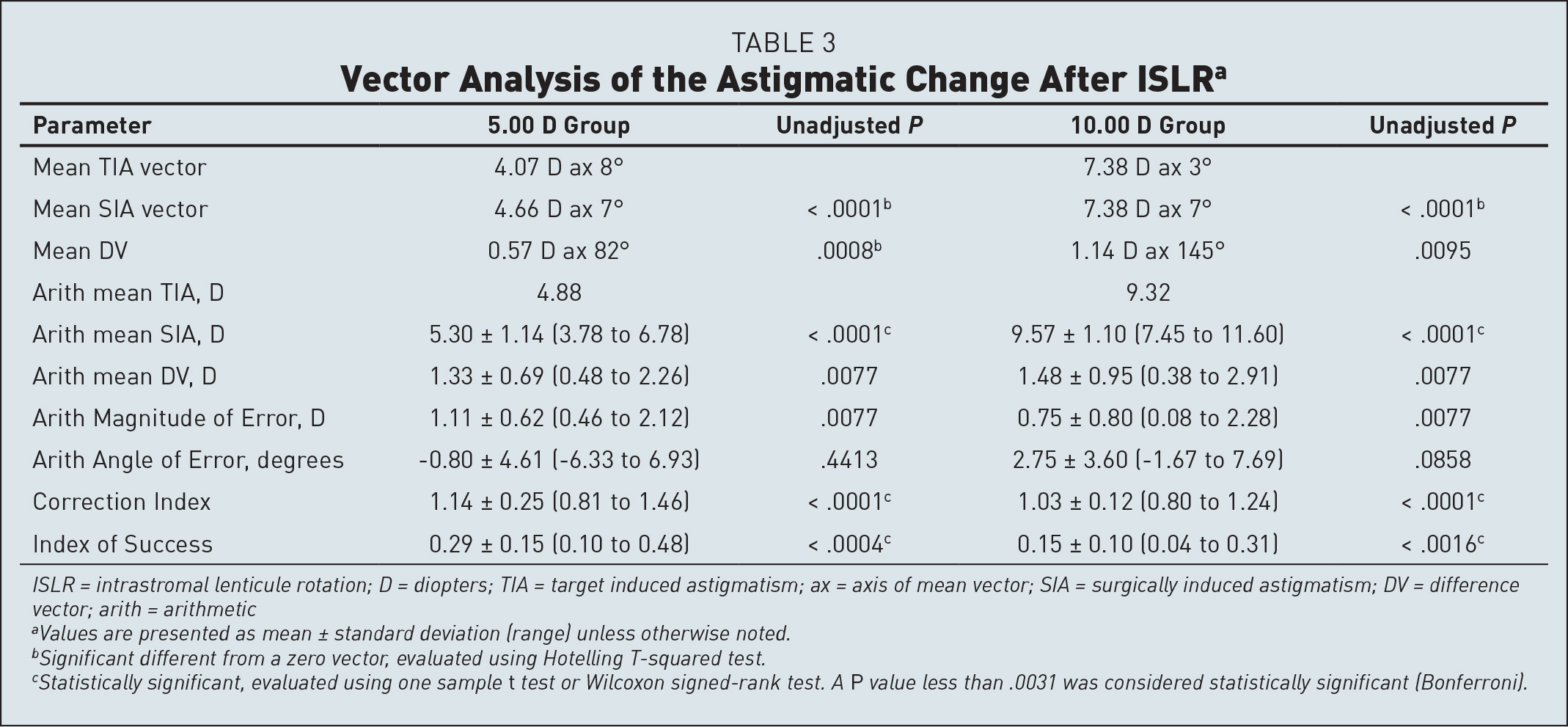Vector Analysis of the Astigmatic Change After ISLRa