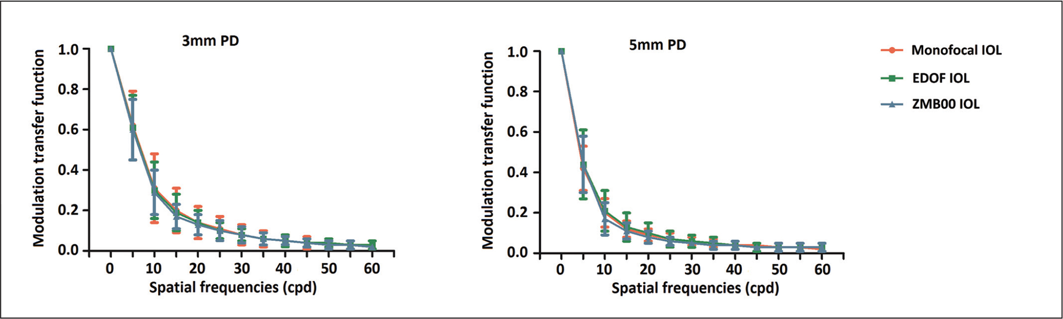 Comparison of the mean modulation transfer function values among the three intraocular lens (IOL) groups at different spatial frequencies under different pupil diameters (PDs). Error bars represent standard errors of the mean. No significant differences were observed among the three IOL groups for any of the spatial frequencies. The ZMB00 IOL is manufactured by Abbott Medical Optics, Santa Ana, CA. EDOF = extended depth of focus; cpd = cycles per degree
