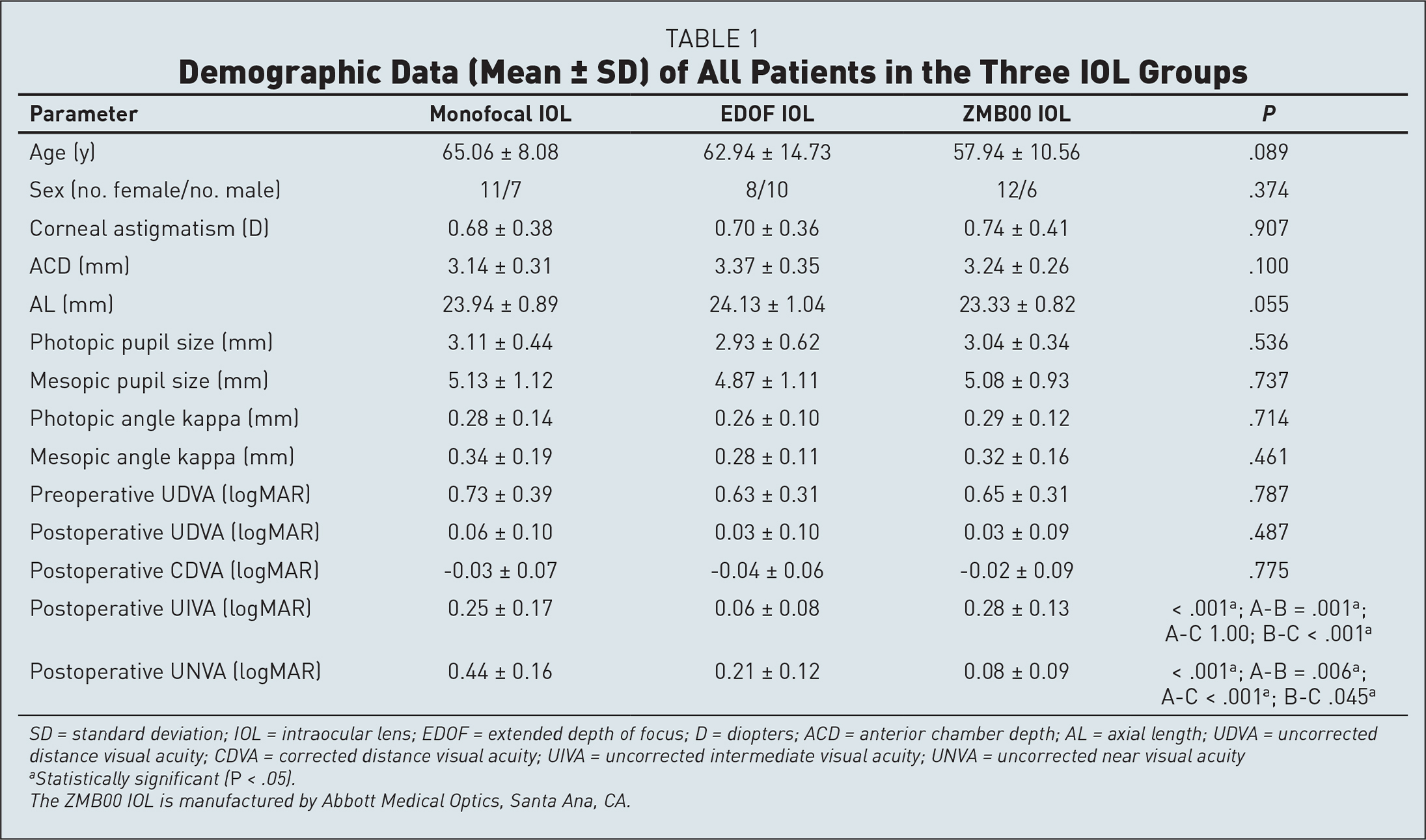 Demographic Data (Mean ± SD) of All Patients in the Three IOL Groups