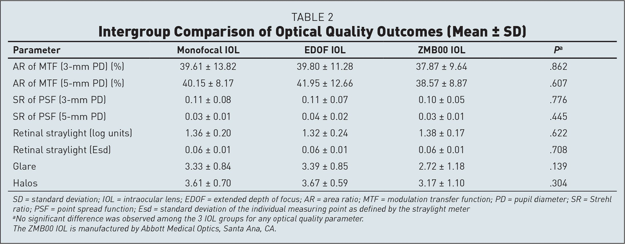 Intergroup Comparison of Optical Quality Outcomes (Mean ± SD)