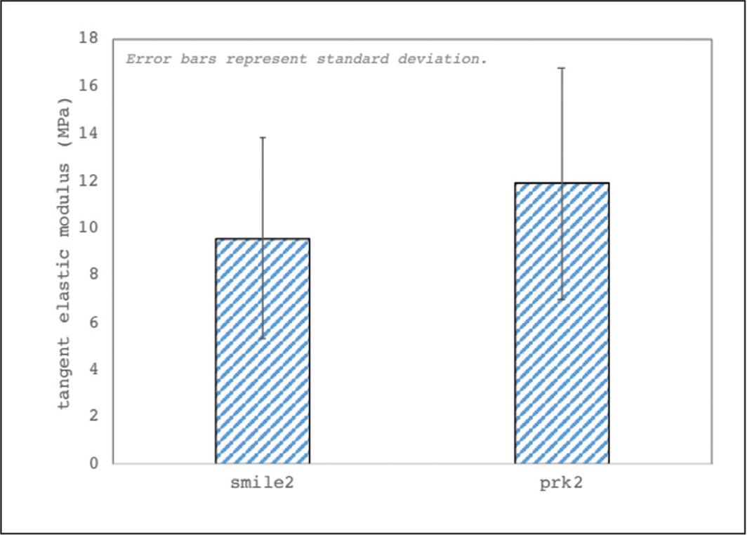 Elastic modulus data for the small incision lenticule extraction (SMILE) and photorefractive keratectomy (PRK) groups.