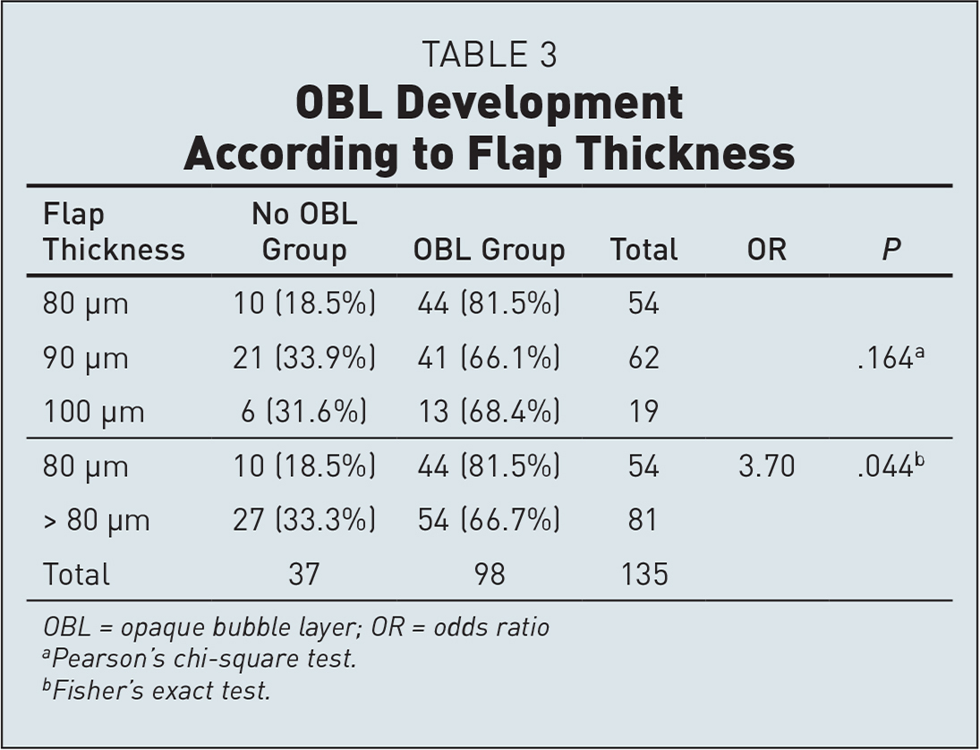OBL Development According to Flap Thickness