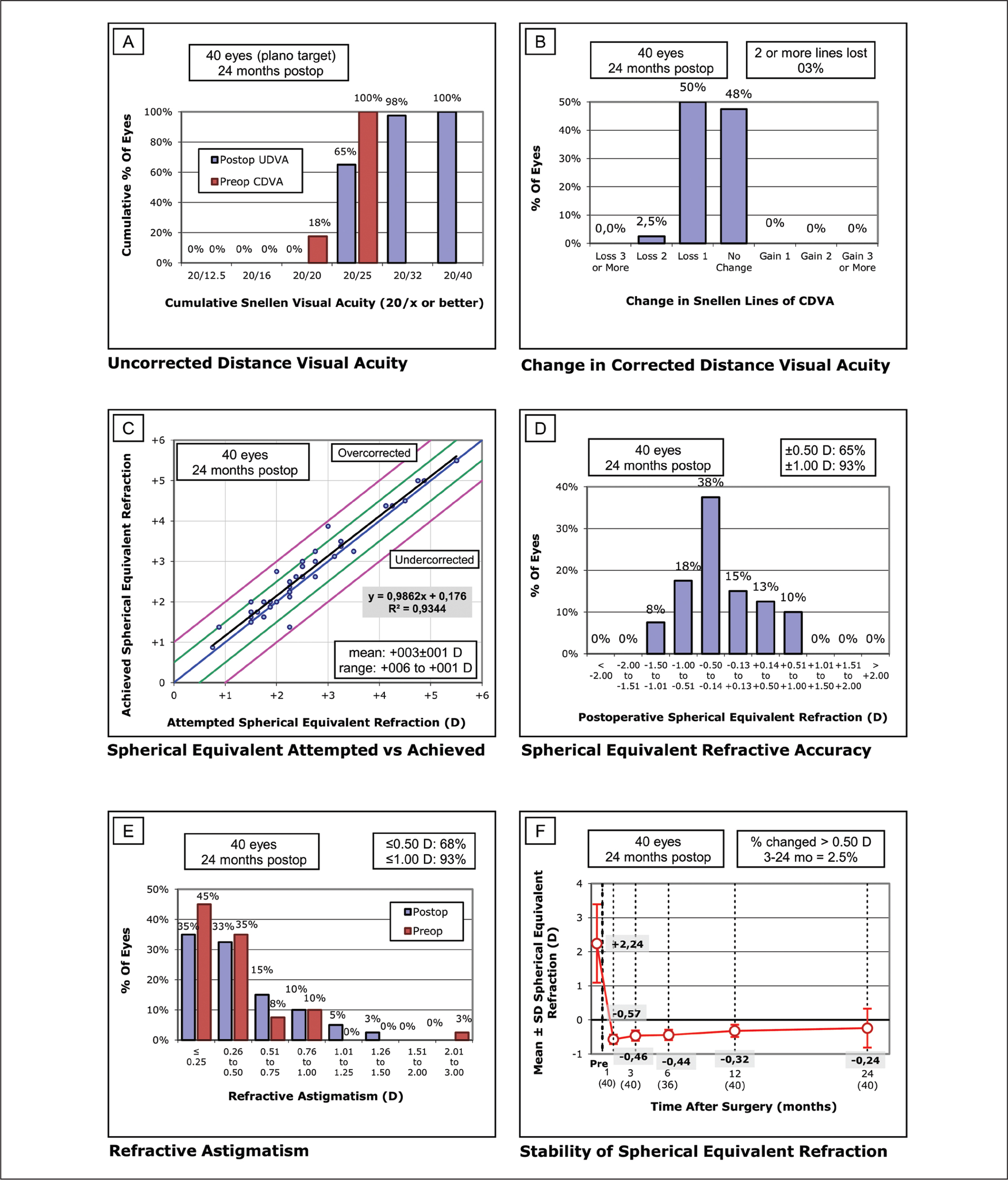 SUPRACOR (Bausch & Lomb Technolas, Munich, Germany) (non-dominant eye) standard graphs for reporting refractive surgery. (A) Uncorrected distance visual acuity (UDVA): efficacy histogram. (B) Change in corrected distance visual acuity (CDVA): safety histogram. (C) Spherical equivalent attempted versus achieved. (D) Spherical equivalent refractive accuracy. (E) Refractive astigmatism. C, D, and E graphs represent predictability. (F) Stability of spherical equivalent refraction. D = diopters