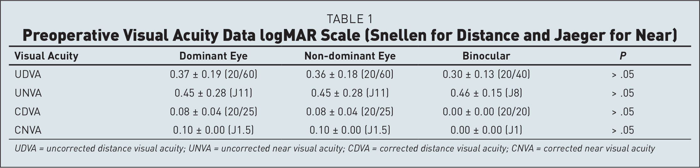 Preoperative Visual Acuity Data logMAR Scale (Snellen for Distance and Jaeger for Near)