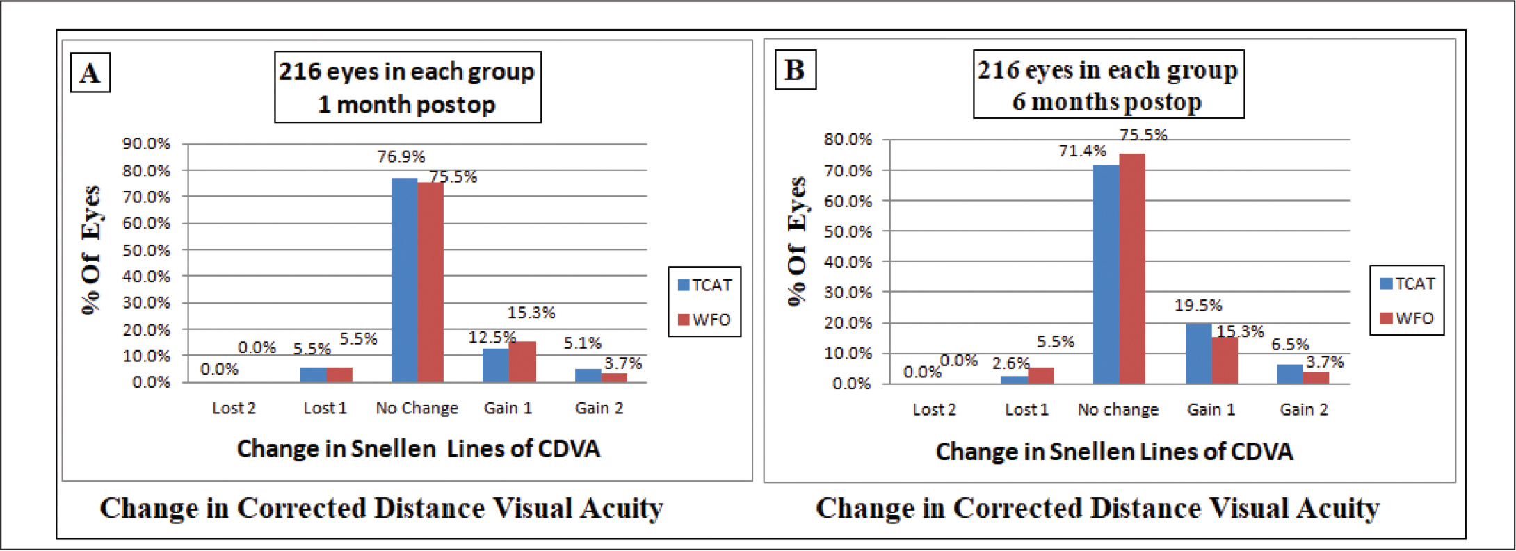 Change in Snellen lines of corrected distance visual acuity (A) 1 month and (B) 6 months after surgery in the topography-guided customized ablation treatment (TCAT) group and wavefront-optimized (WFO) ablation group.