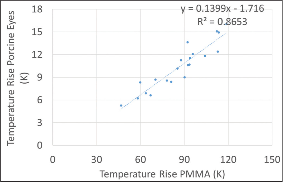 Excellent correlation between the temperature rise in polymethylmethacrylate (PMMA) and porcine eyes has been found. PMMA measurements could potentially be used to estimate corneal values.
