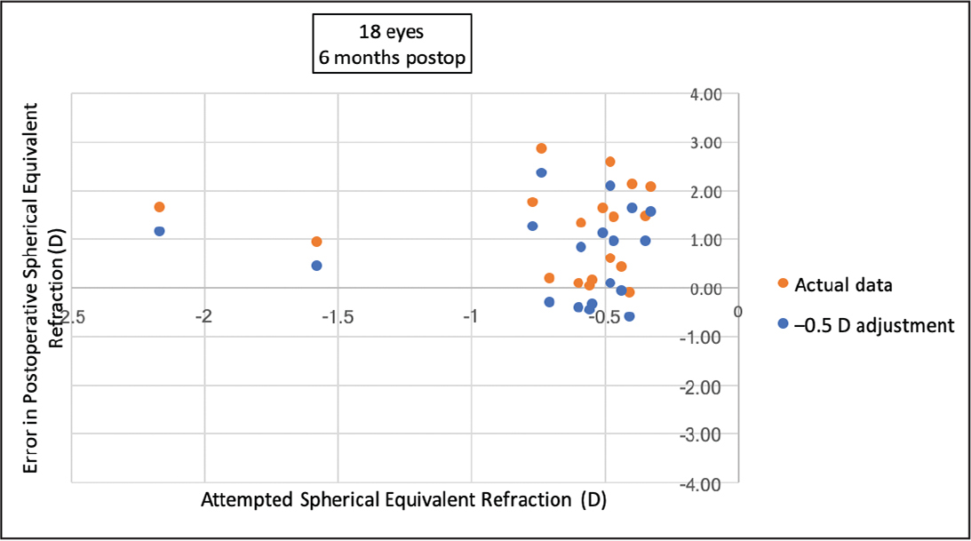 Effect of an additional 0.50 diopters (D) of myopic adjustment of target refraction on postoperative spherical equivalent in eyes with preoperative central corneal thickness of 640 µm or greater.