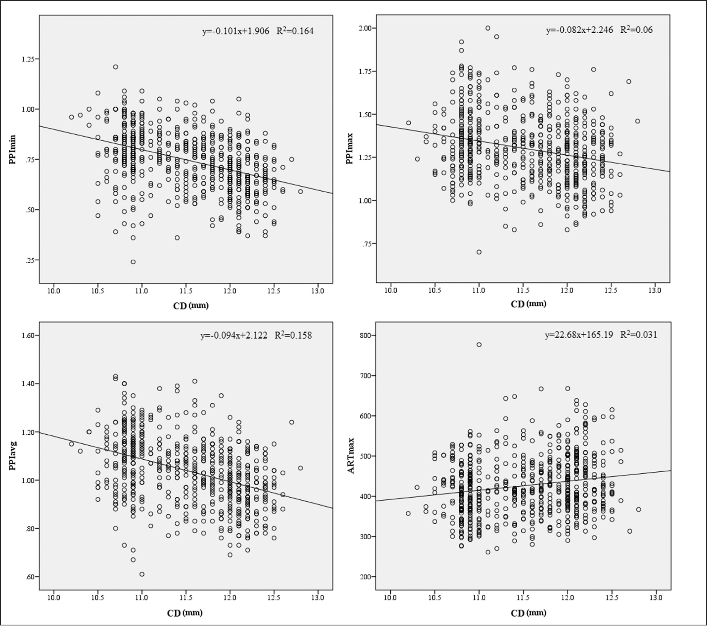 Scatter plots of the distributions of pachymetric progression indices minimum (PPImin), maximum (PPImax), and average (PPIavg), and maximum Ambrósio's relational thickness (ARTmax) with respect to corneal diameter (CD).