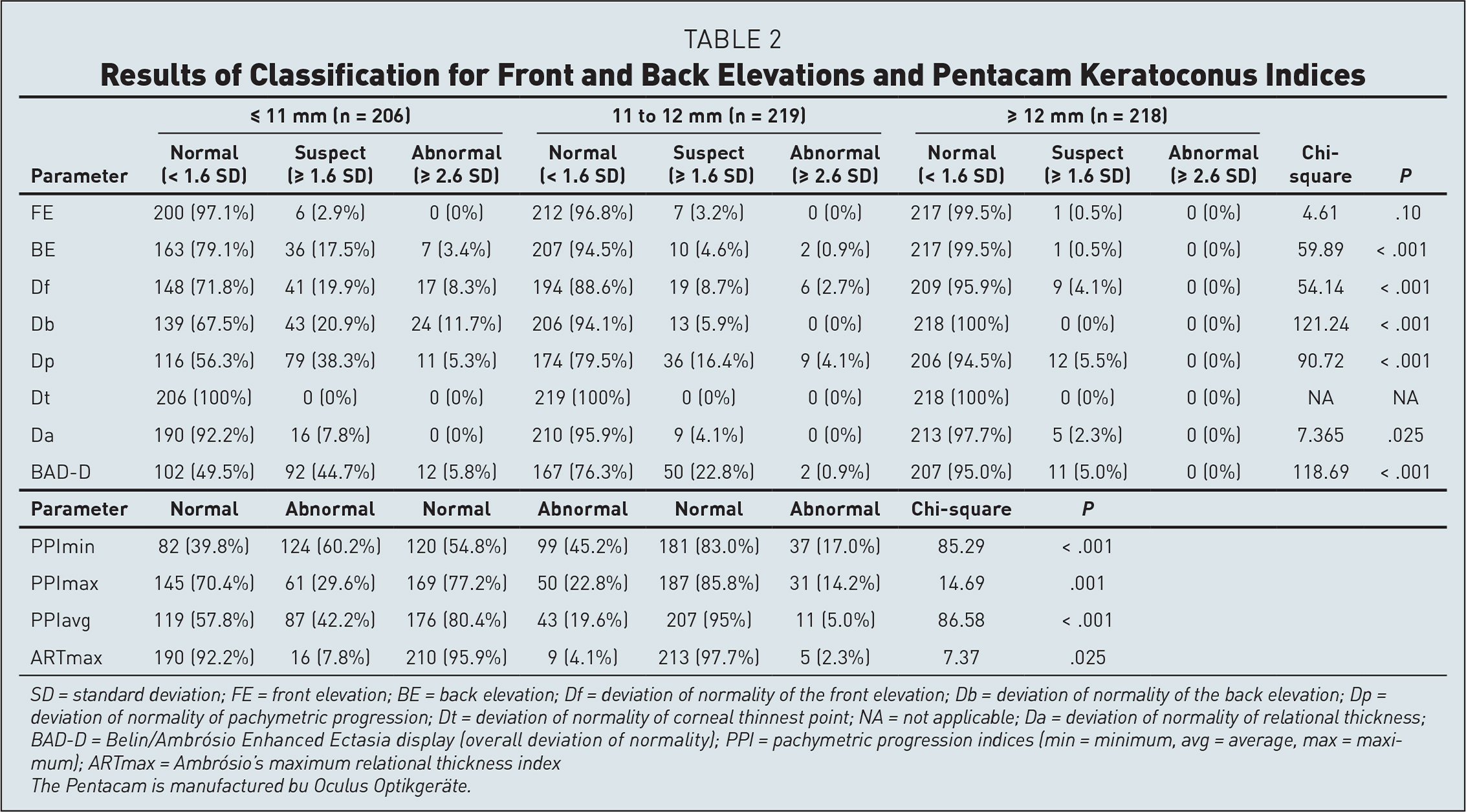 Results of Classification for Front and Back Elevations and Pentacam Keratoconus Indices