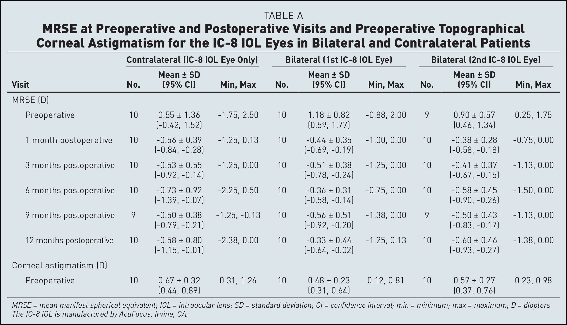 MRSE at Preoperative and Postoperative Visits and Preoperative Topographical Corneal Astigmatism for the IC-8 IOL Eyes in Bilateral and Contralateral Patients