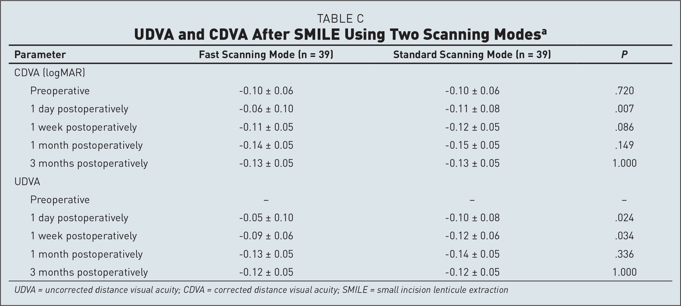 UDVA and CDVA After SMILE Using Two Scanning Modesa