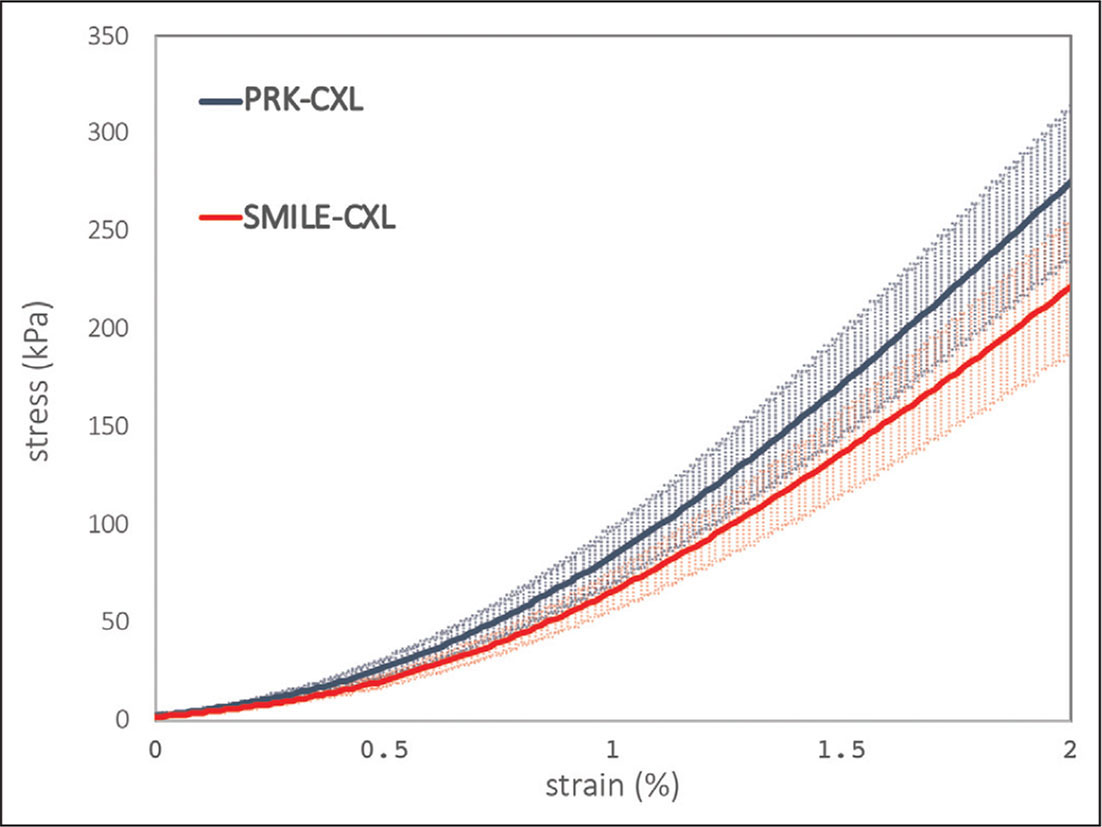 Median of stress as a function of strain in both groups. Upper curve corresponds to the photorefractive keratectomy with corneal cross-linking (PRK-CXL) group and lower curve represents the small incision lenticule extraction with CXL (SMILE-CXL) group.